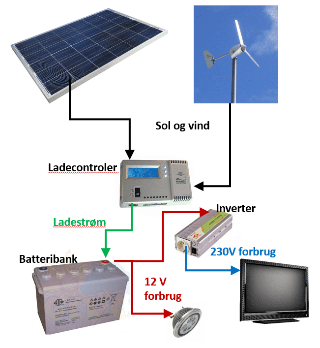 Princip for 12V off-grid anlæg.
