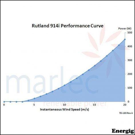 Rutland 914i wind charger